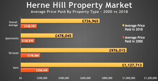herne hill prop market 2000 v 2018