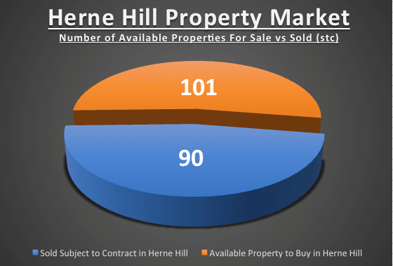 herne hill property market for sale v sold (stc)