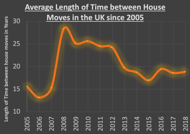average length of time per move