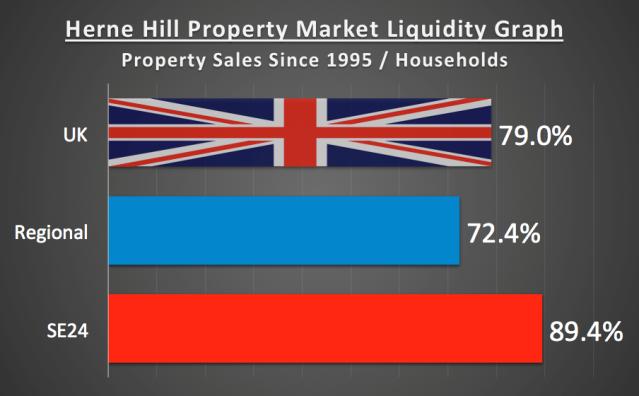 Herne Hill prop Market Liquidity Graph