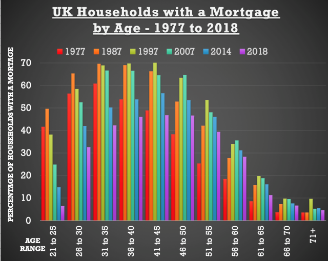 uk households with a mortgage